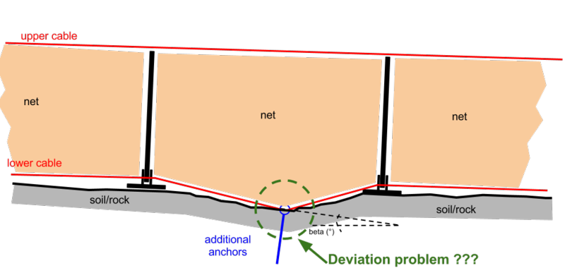 Deviation_lower_cable_central